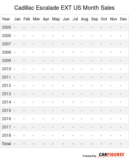 Cadillac Escalade EXT Month Sales Table