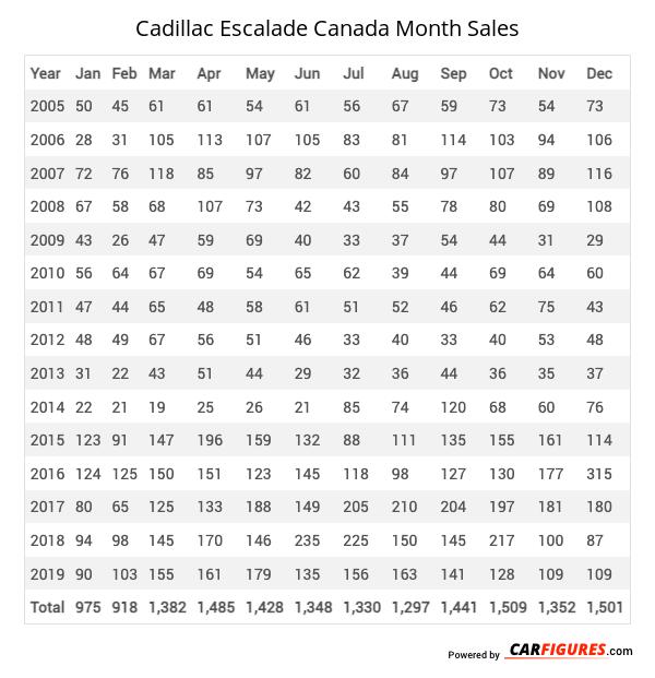Cadillac Escalade Month Sales Table