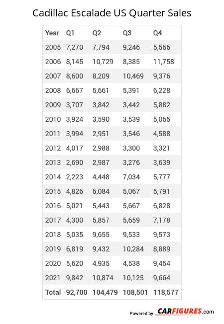 Cadillac Escalade Quarter Sales Table