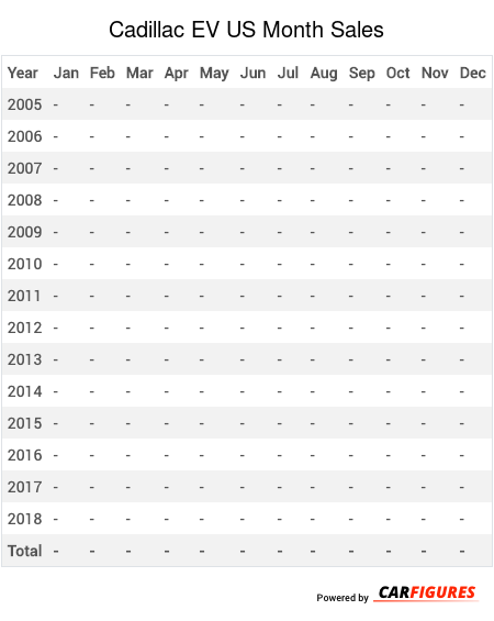 Cadillac EV Month Sales Table
