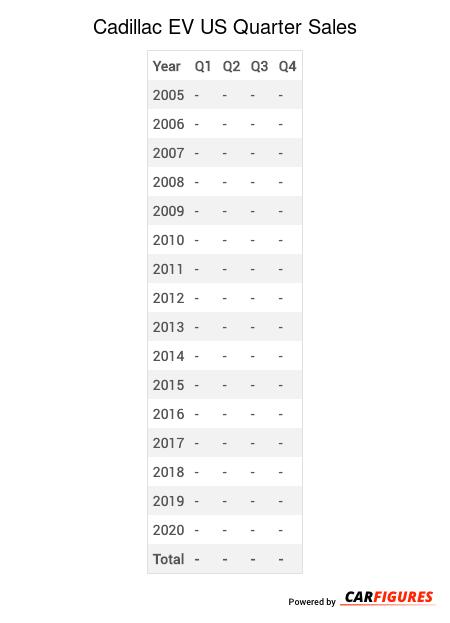 Cadillac EV Quarter Sales Table