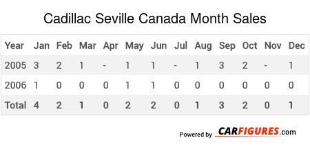 Cadillac Seville Month Sales Table