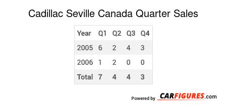 Cadillac Seville Quarter Sales Table