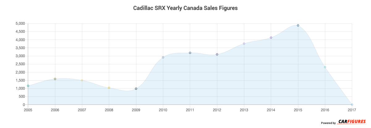 Cadillac SRX Year Sales Graph