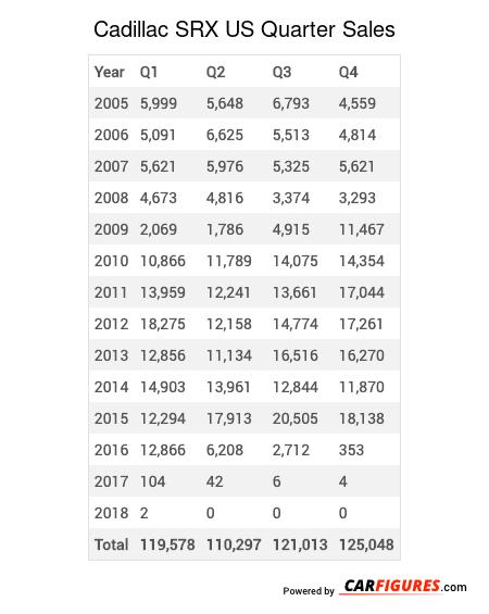 Cadillac SRX Quarter Sales Table