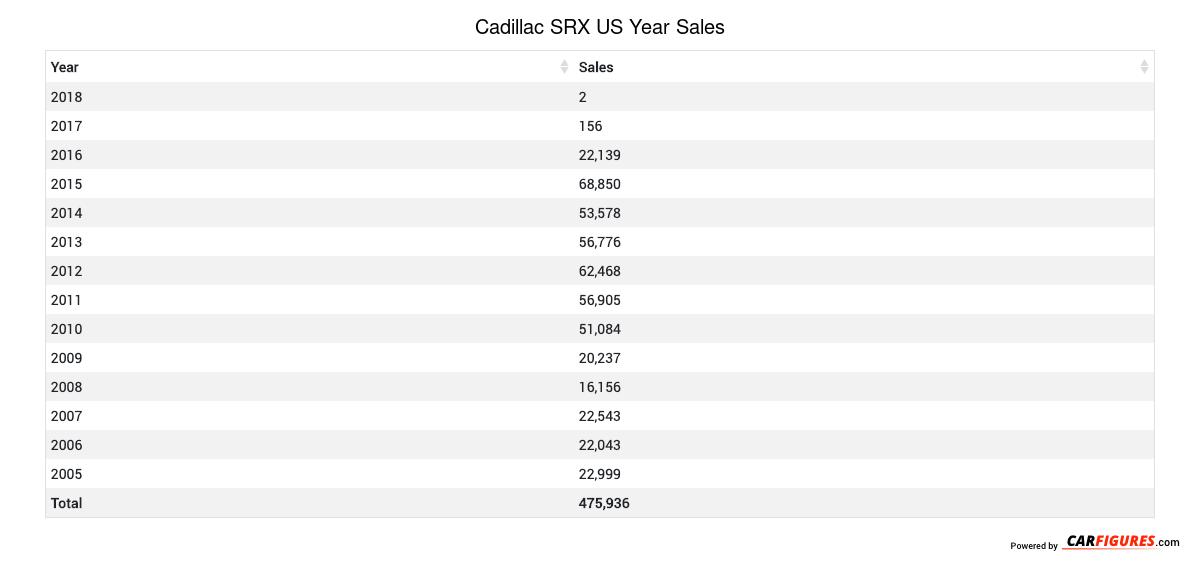 Cadillac SRX Year Sales Table