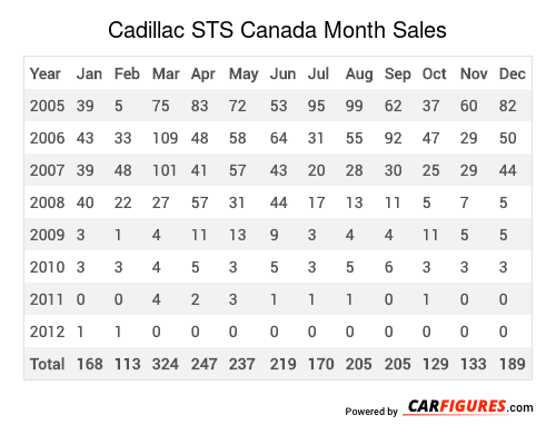 Cadillac STS Month Sales Table
