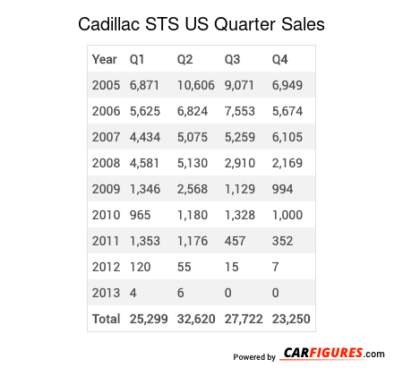 Cadillac STS Quarter Sales Table