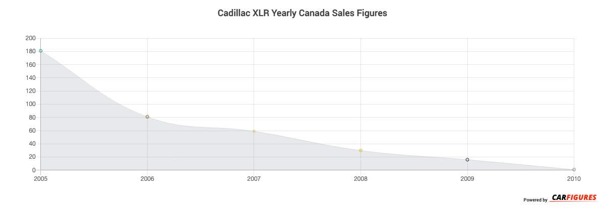 Cadillac XLR Year Sales Graph