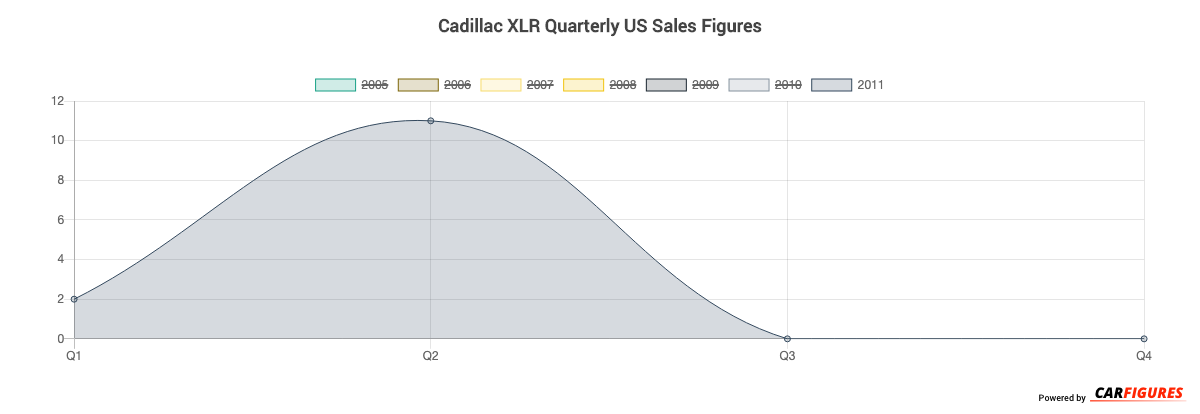 Cadillac XLR Quarter Sales Graph