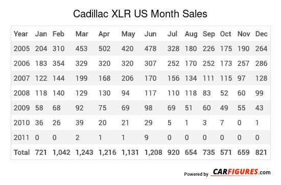 Cadillac XLR Month Sales Table