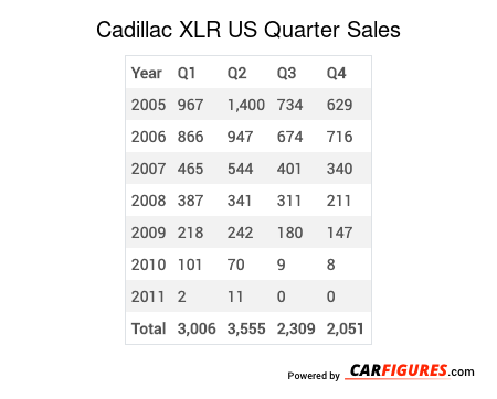 Cadillac XLR Quarter Sales Table
