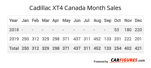 Cadillac XT4 Month Sales Table