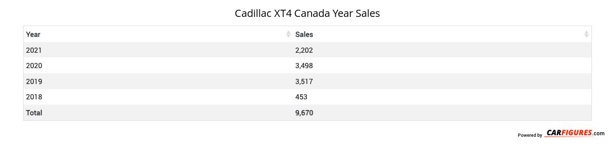 Cadillac XT4 Year Sales Table