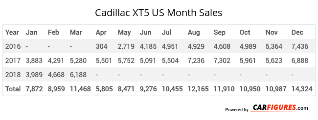 Cadillac XT5 Month Sales Table