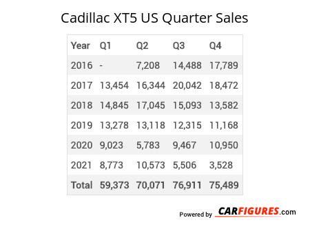 Cadillac XT5 Quarter Sales Table