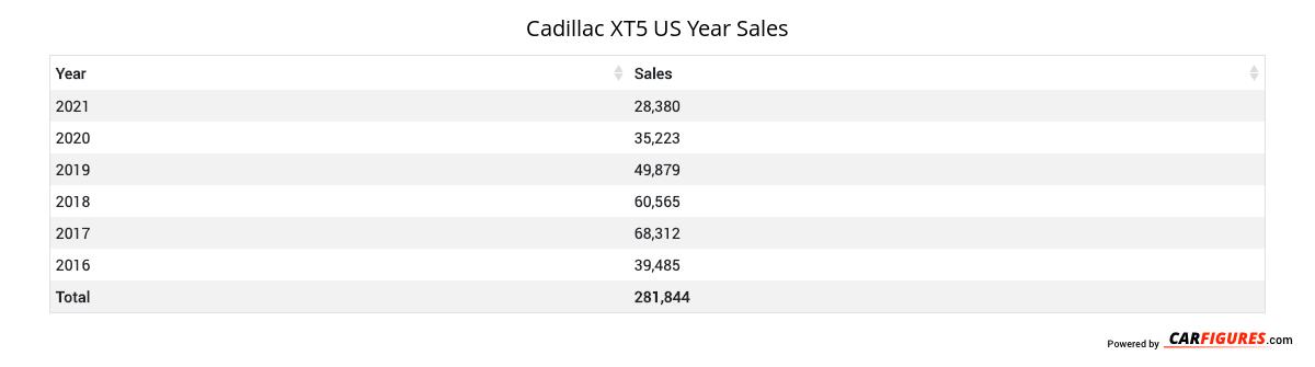 Cadillac XT5 Year Sales Table