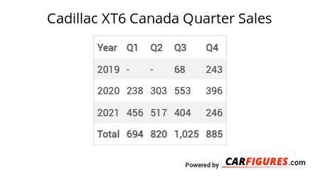 Cadillac XT6 Quarter Sales Table