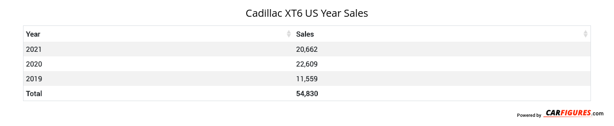 Cadillac XT6 Year Sales Table