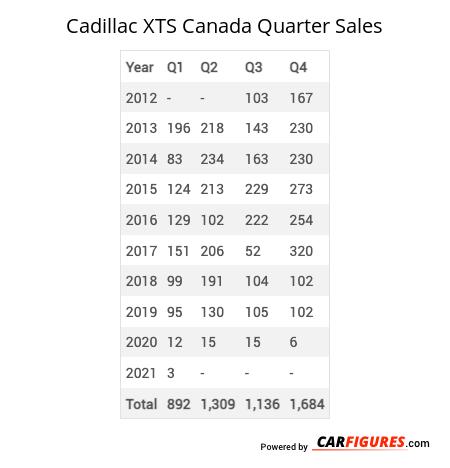 Cadillac XTS Quarter Sales Table