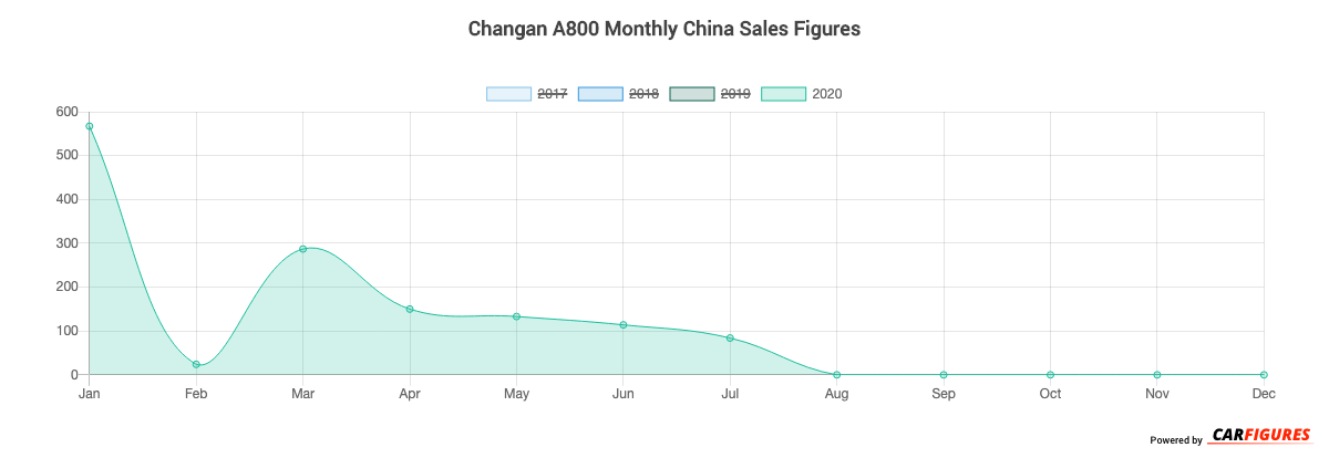 Changan A800 Month Sales Graph