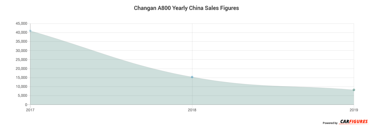 Changan A800 Year Sales Graph