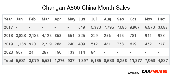 Changan A800 Month Sales Table