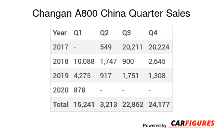 Changan A800 Quarter Sales Table