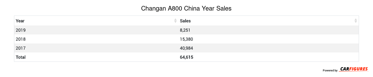 Changan A800 Year Sales Table