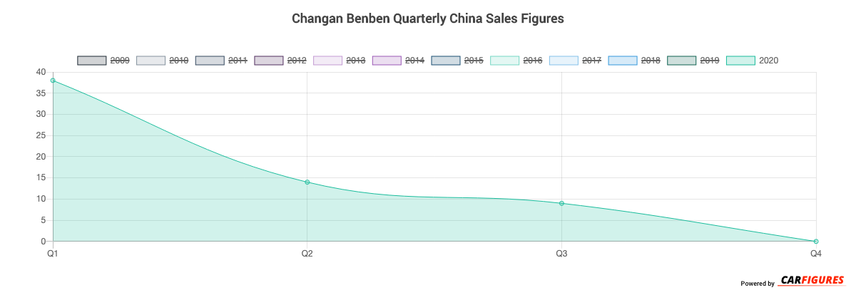 Changan Benben Quarter Sales Graph
