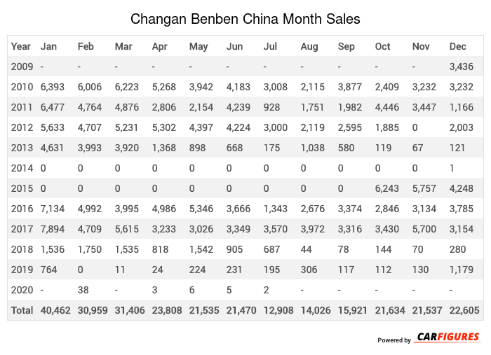 Changan Benben Month Sales Table