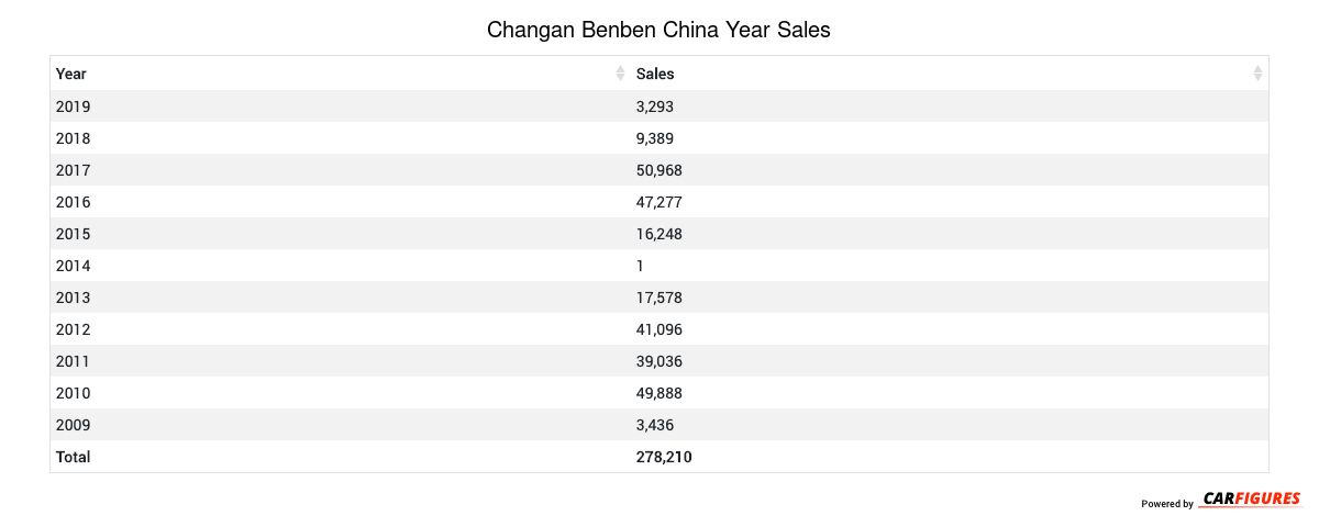Changan Benben Year Sales Table
