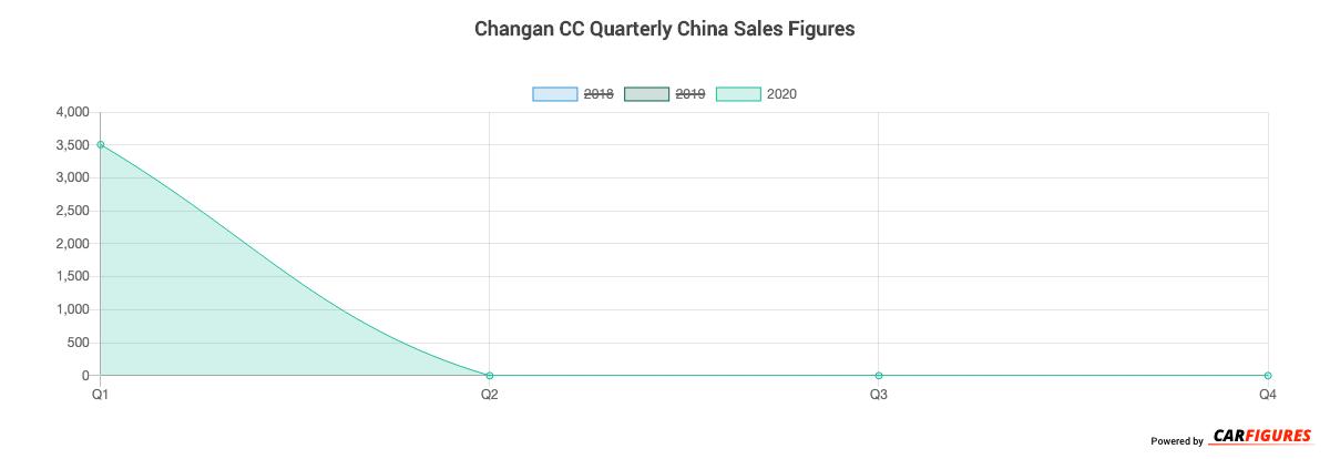 Changan CC Quarter Sales Graph