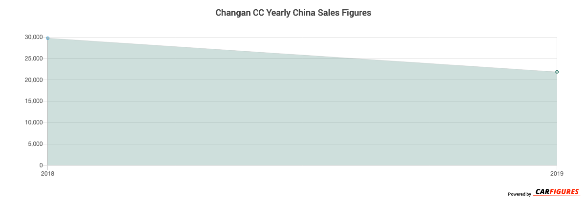 Changan CC Year Sales Graph