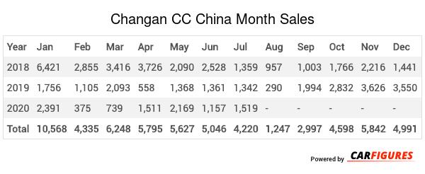 Changan CC Month Sales Table