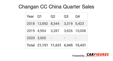 Changan CC Quarter Sales Table