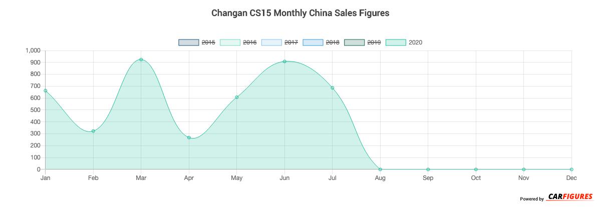 Changan CS15 Month Sales Graph