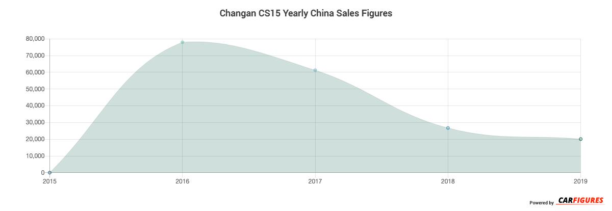 Changan CS15 Year Sales Graph