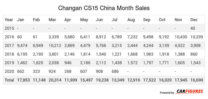 Changan CS15 Month Sales Table