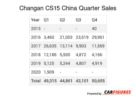 Changan CS15 Quarter Sales Table