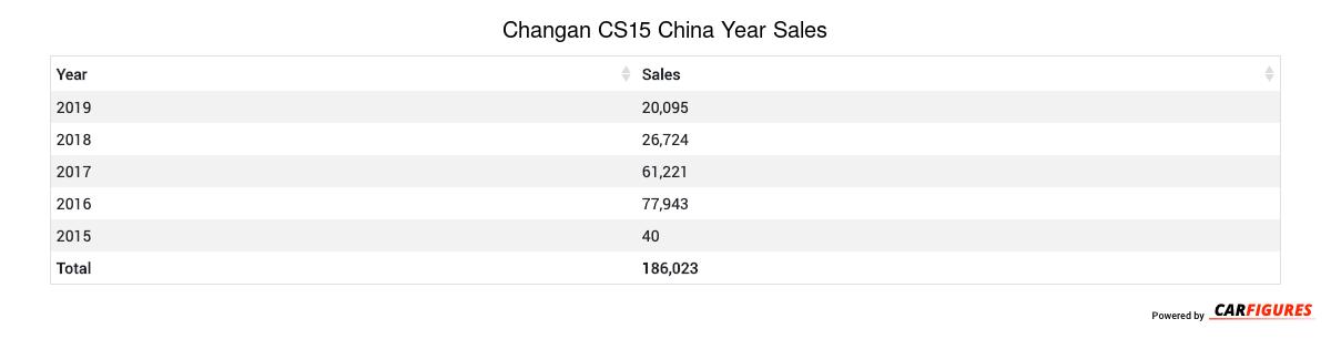Changan CS15 Year Sales Table