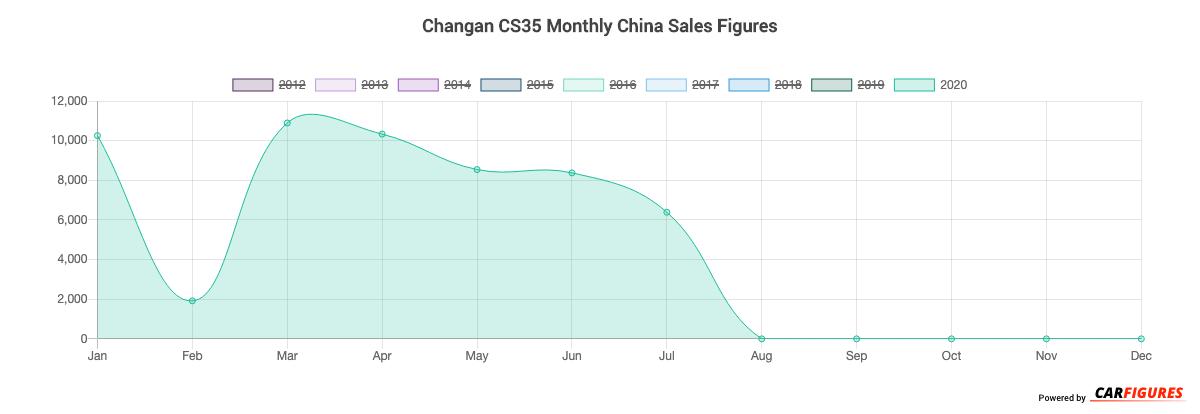 Changan CS35 Month Sales Graph