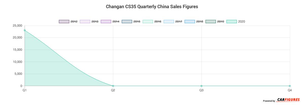 Changan CS35 Quarter Sales Graph
