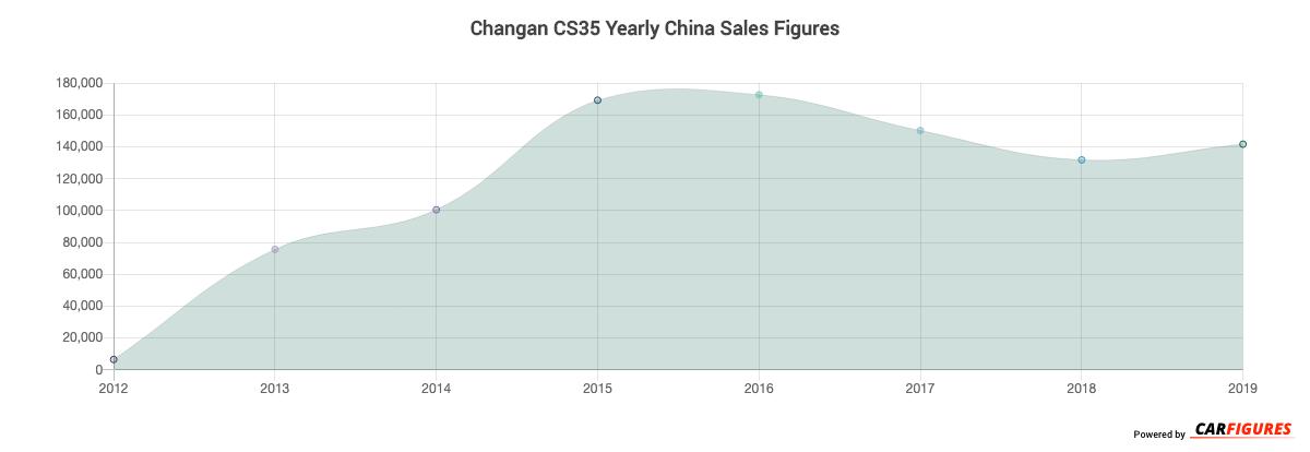 Changan CS35 Year Sales Graph