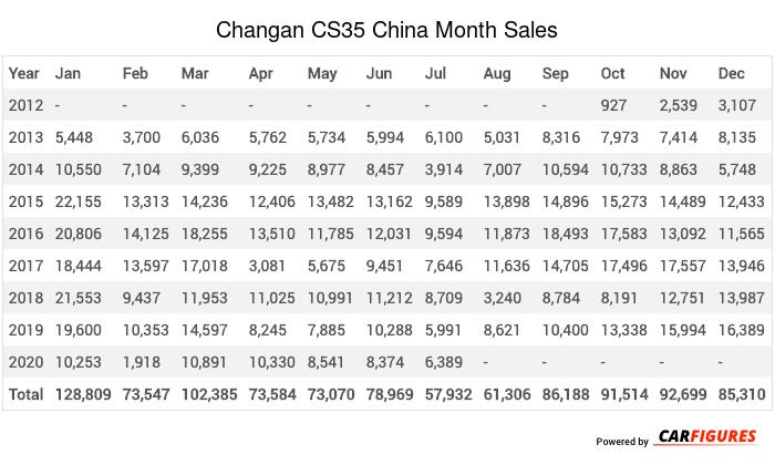 Changan CS35 Month Sales Table