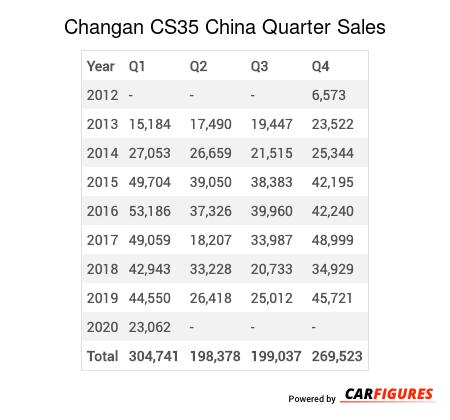 Changan CS35 Quarter Sales Table