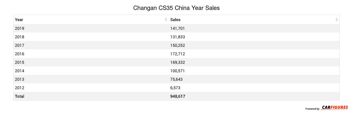 Changan CS35 Year Sales Table