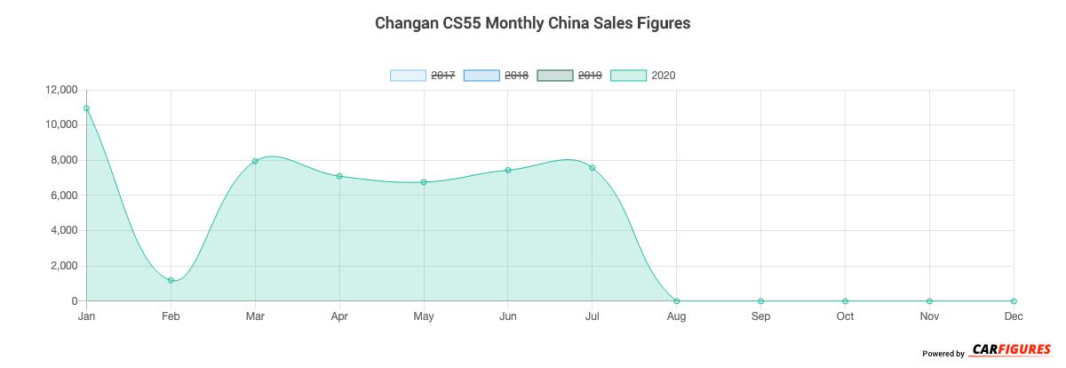 Changan CS55 Month Sales Graph