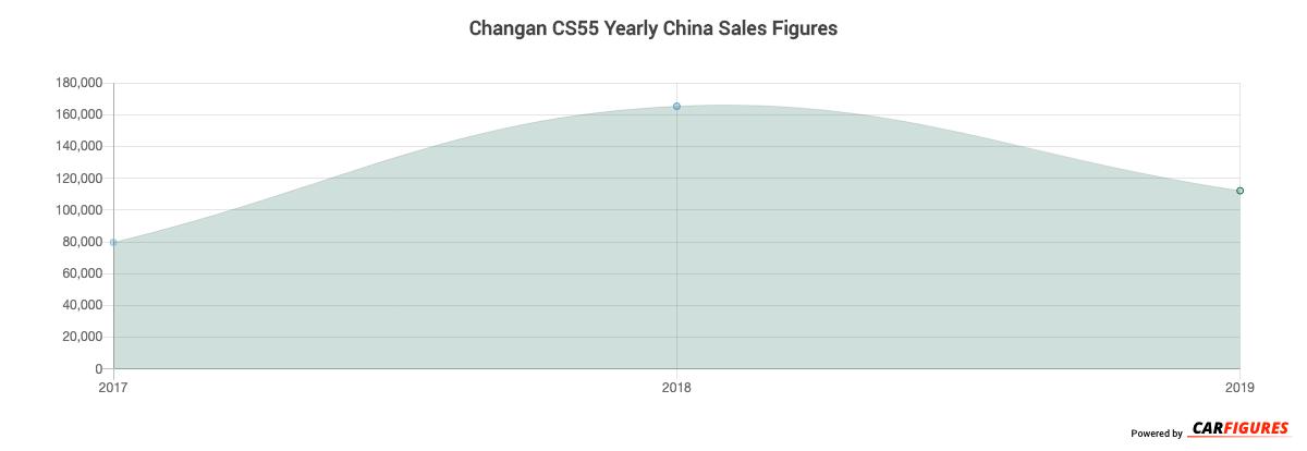 Changan CS55 Year Sales Graph