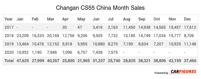 Changan CS55 Month Sales Table